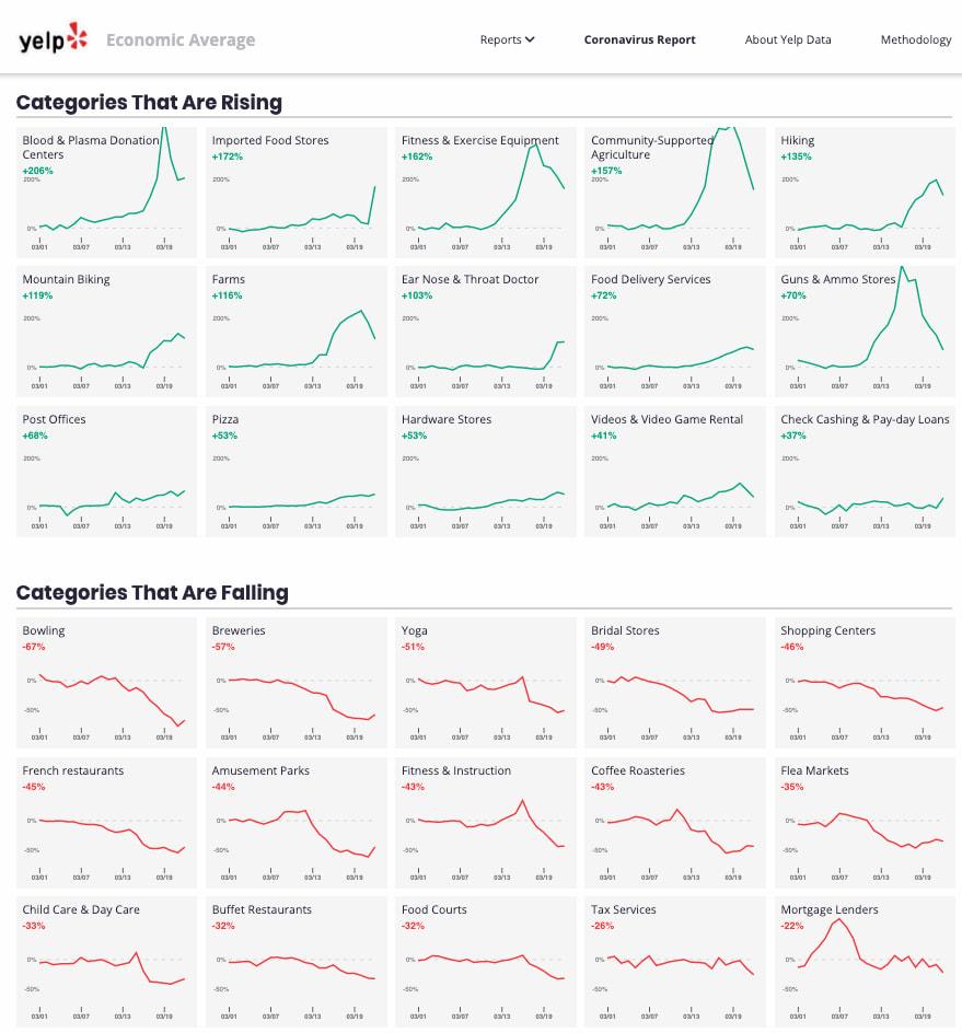Las «páginas amarillas» como síntoma de a qué negocios les va a ir mejor y peor tras la pandemia / Yelp US