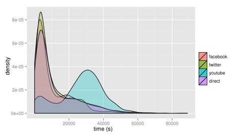 Half Life Density
