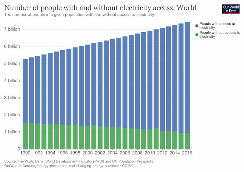 Number of people with and without electricity access, World (CC) OurWorldInData.org