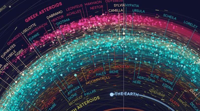 Un mapa de todos los objetos del Sistema Solar / Visual Capitalist