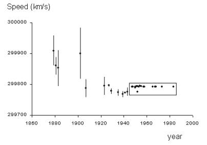Speed-Of-Light-History