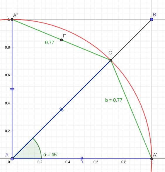 Yet another π computation algorithms - Algorithms, mathematics & Co