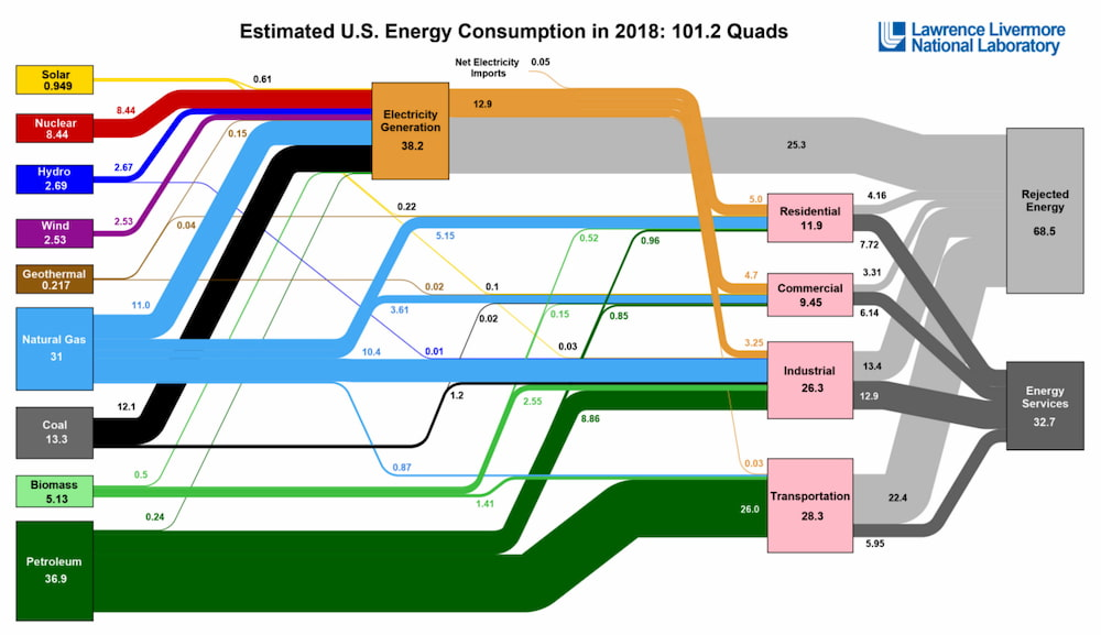 Visualizing U.S. Energy Use in One Massive Chart