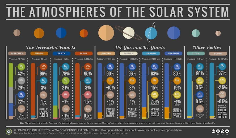 Atmósferas del sistema solar