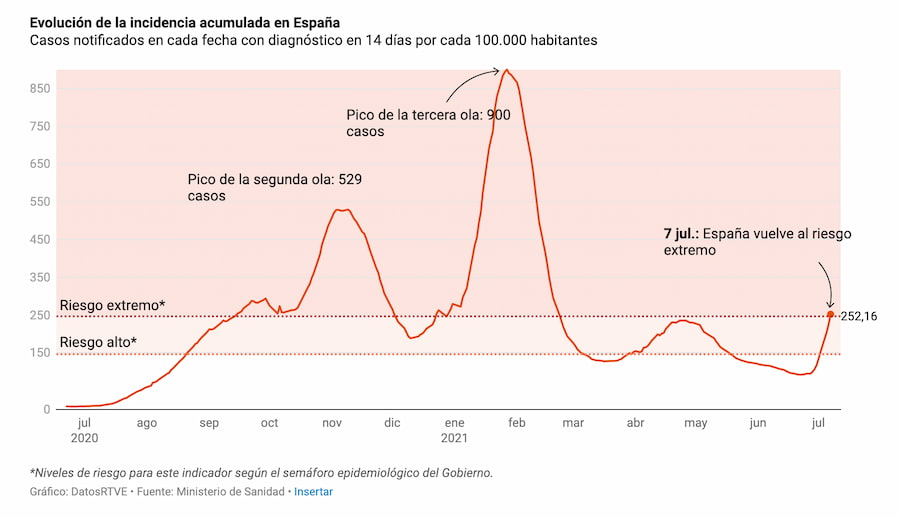 Evolución de la Incidencia Acumulada en España / Ministerio de Salud + RTVE