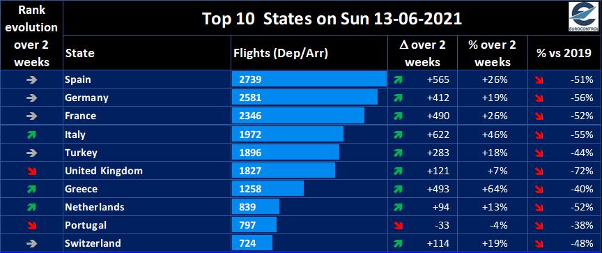 El coronavirus mantiene los vuelos en Europa aún a la mitad del volumen de 2019