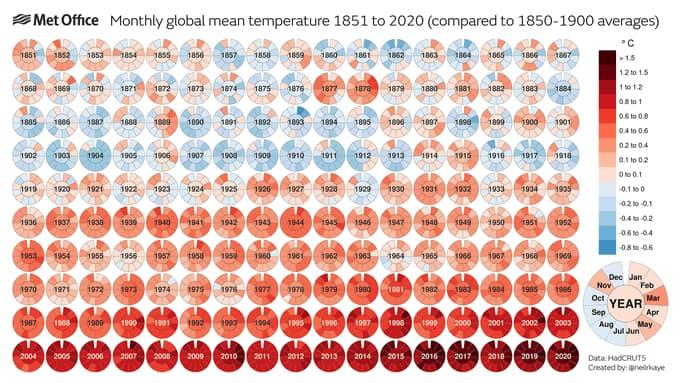 Gráfico de temperaturas medias de 1851 a 2020 – Organización Meteorológica Mundial