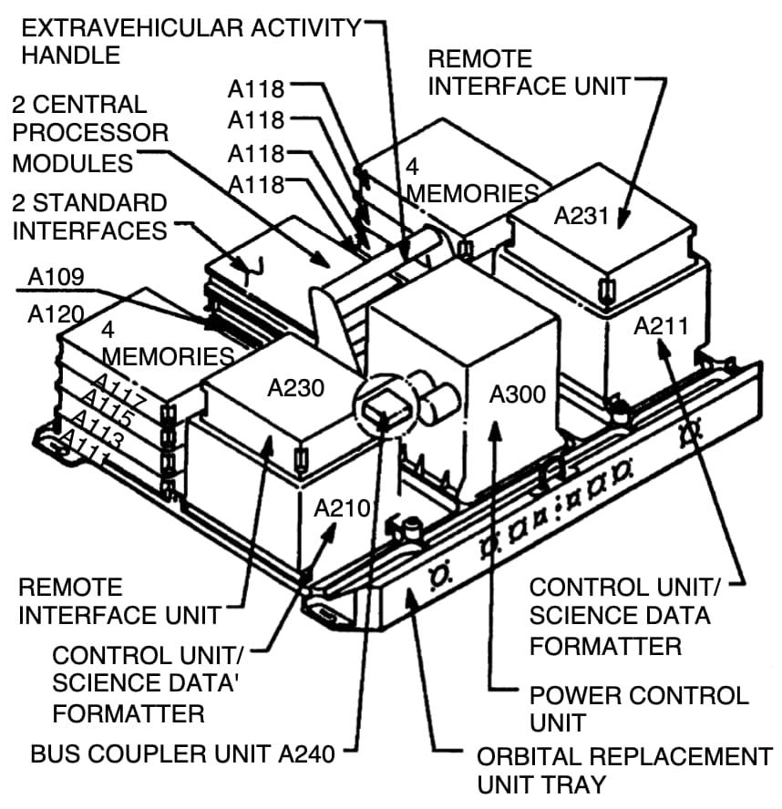 La unidad de control de instrumentos científicos y gestión de datos del Hubble