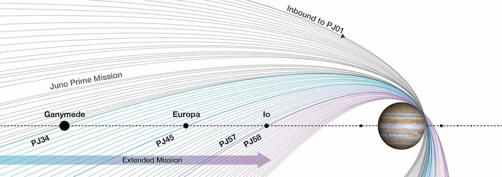 Órbitas de Juno a lo largo de su misión – NASA/JPL-Caltech/SwRI