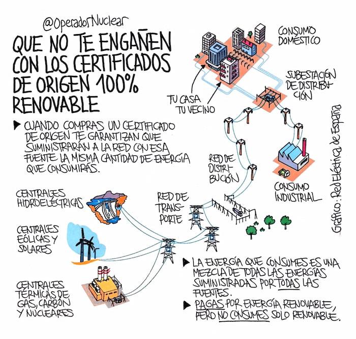 Infografía: Certificados energía renovable / @OperadorNuclear