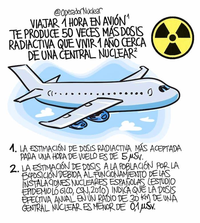 Infografía: Dosis radiactiva viajar en avión / @OperadorNuclear