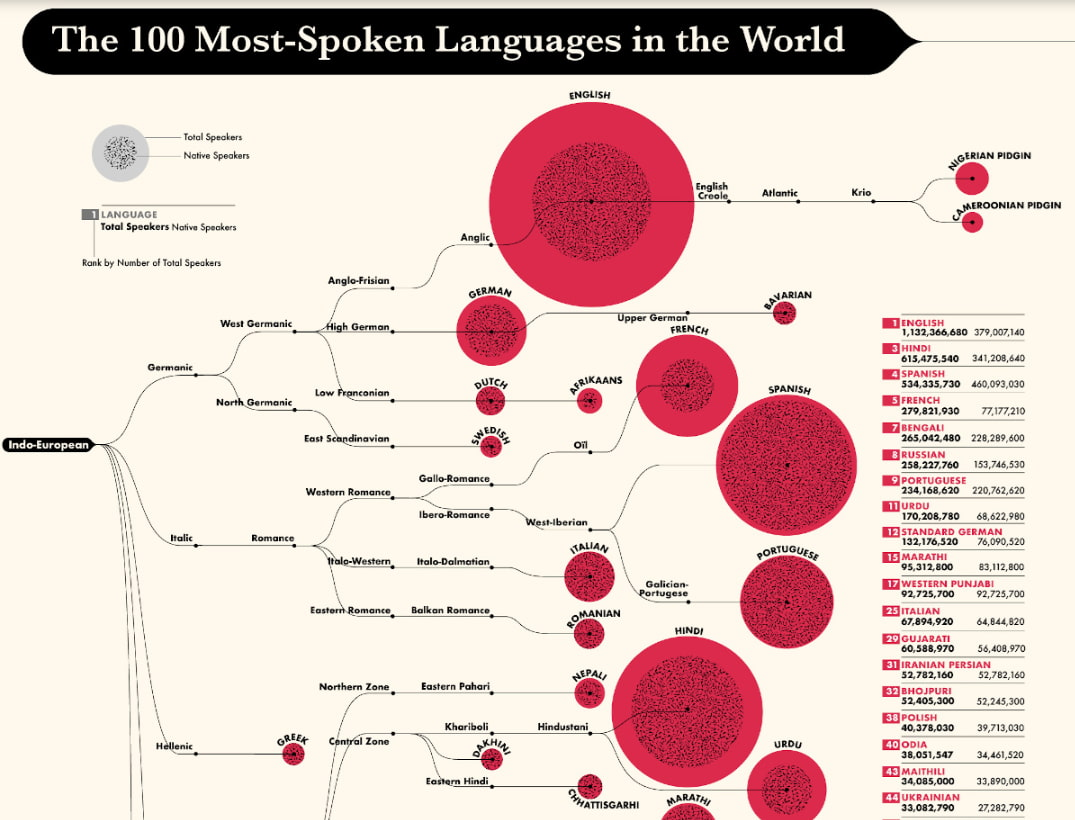 Ranked: The 100 Most Spoken Languages Worldwide