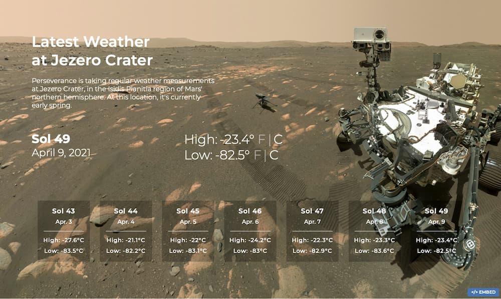 Información meteorológica desde el cráter Jezero – NASA/JPL-Caltech/CAB(CSIC-INTA)
