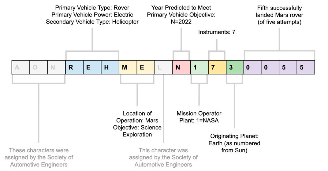 Dígitos del VIN de Perseverance – NASA/JPL-Caltech