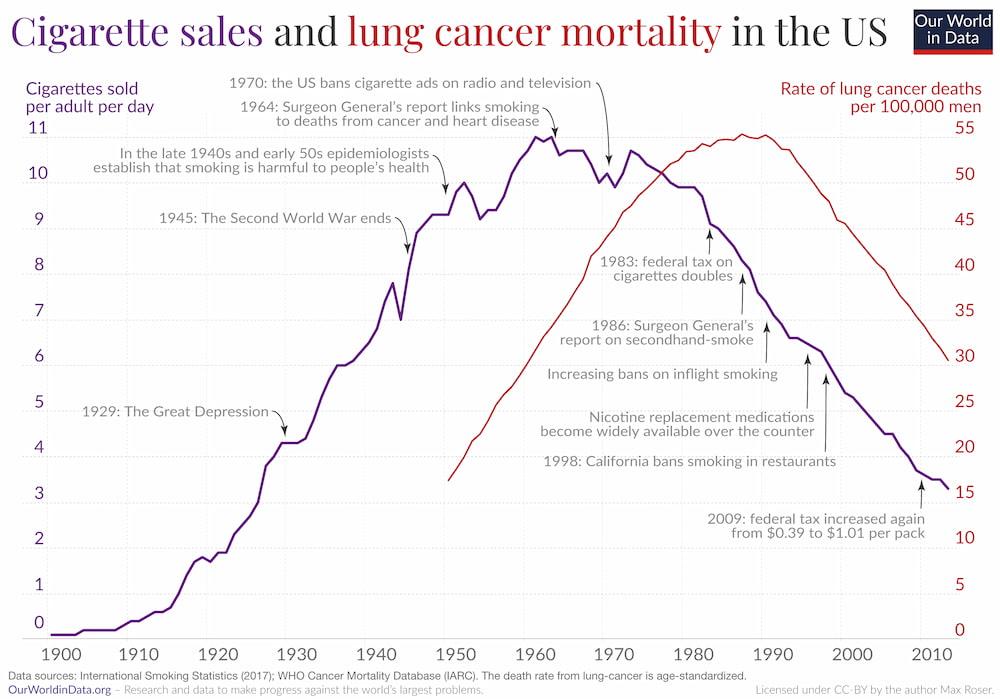 Smoking and lung cancer mortality (US)