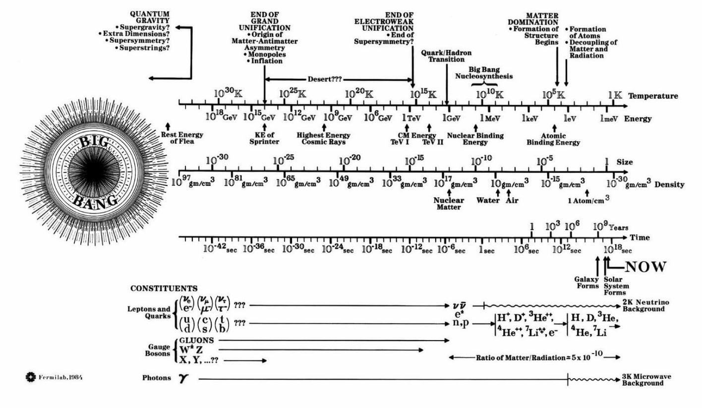 La cronología del Universo, resumida en una imagen del Fermilab