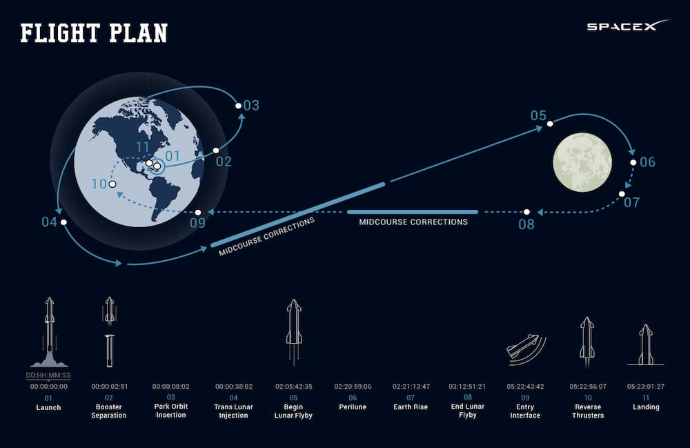 Fases de la misión – SpaceX/dearMoon