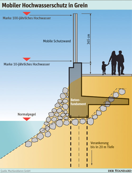 mobiler-hochwasserschutz