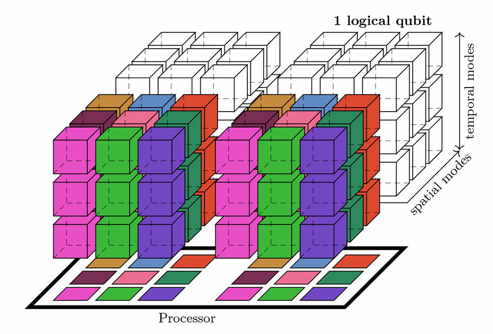 Factoring 2048 RSA integers in 177 days with 13436 qubits and a multimode memory