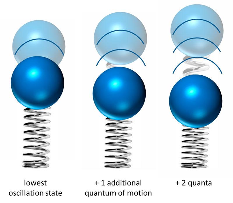 Oscillator Quanta-1024X890