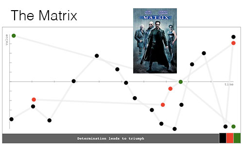 Storycharts-Thematrix