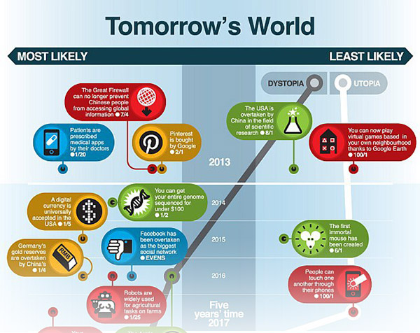 Tomorrow's World FAIL