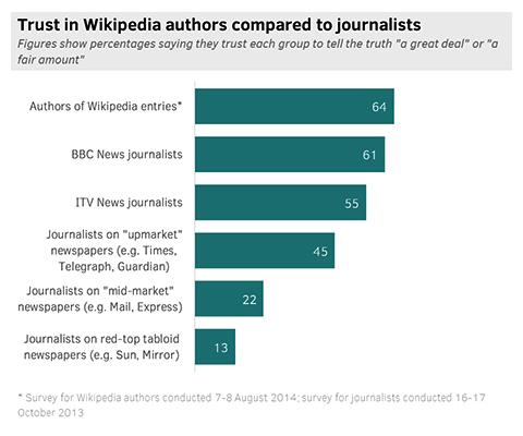 Wikipedistasvsperiodistas