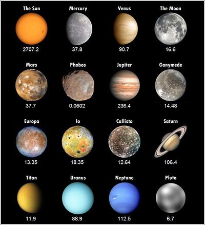 Peso en el sistema solar